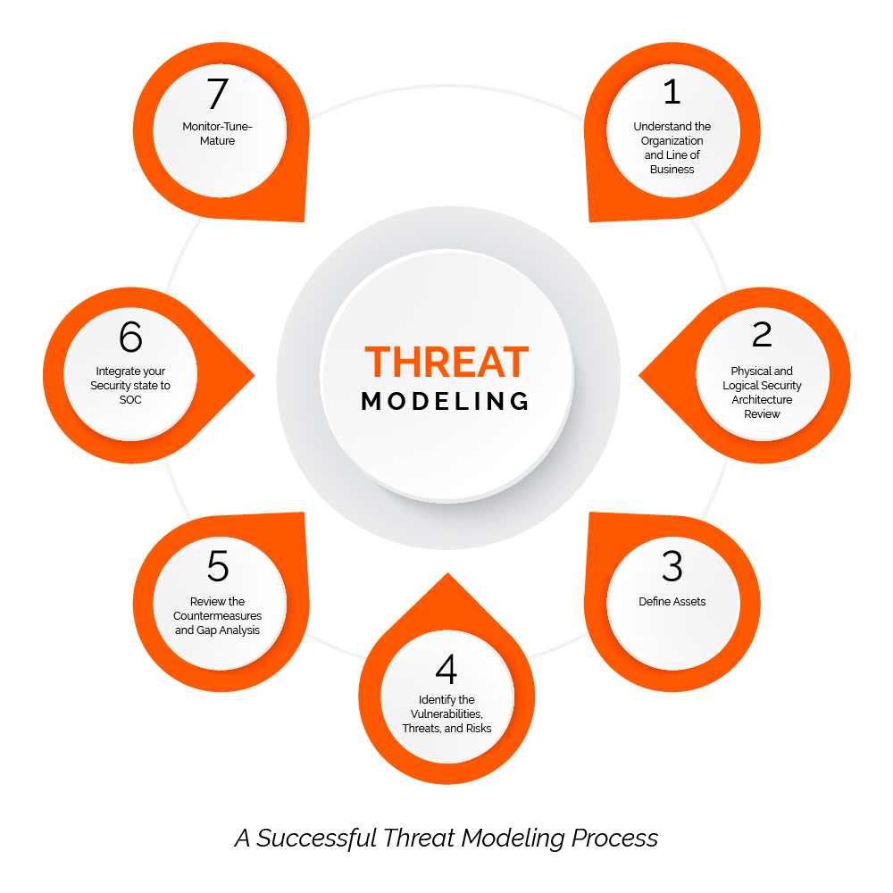 THREAT MODELING TODAY